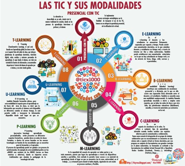 modalidades-educativas-tic-infografia